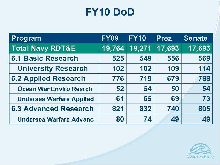 FY 10 Do. D Program Total Navy RDT&E 6. 1 Basic Research University Research