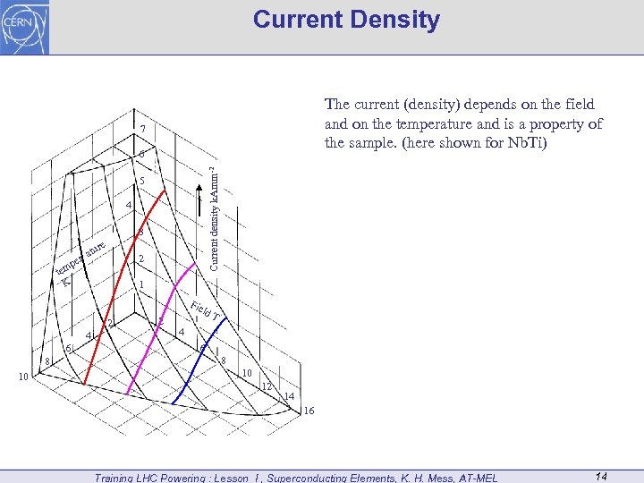 Current Density The current (density) depends on the field and on the temperature and