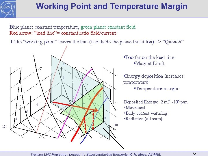 Working Point and Temperature Margin Blue plane: constant temperature, green plane: constant field Red