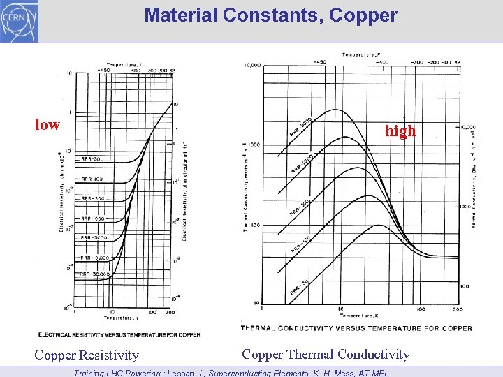Material Constants, Copper low high Copper Resistivity Copper Thermal Conductivity Training LHC Powering :