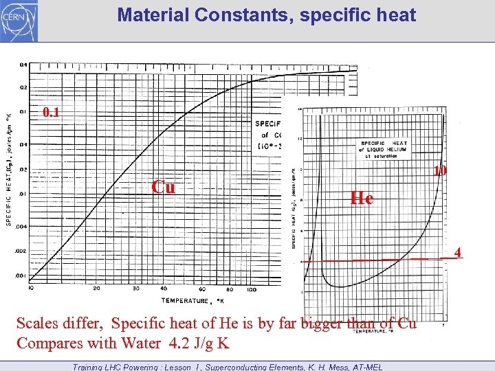 Material Constants, specific heat 0. 1 Cu 10 He 4 Scales differ, Specific heat