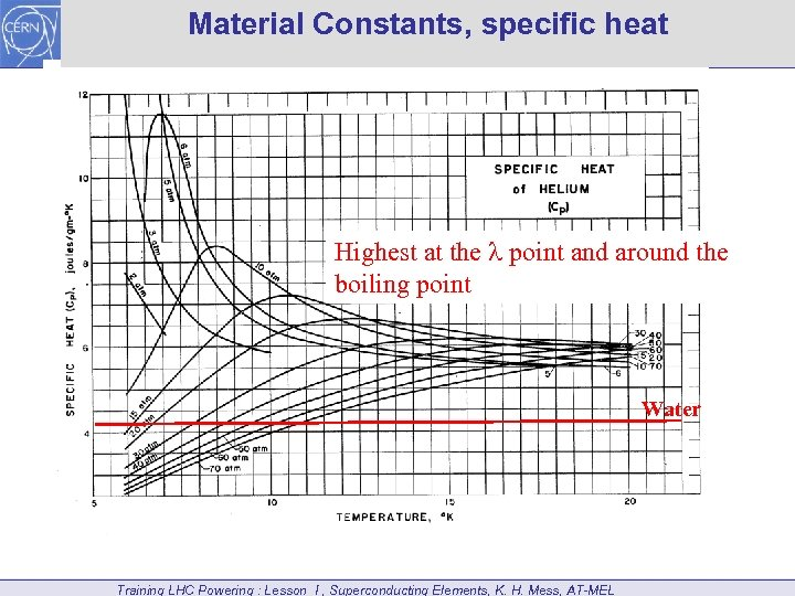 Material Constants, specific heat Highest at the point and around the boiling point Water