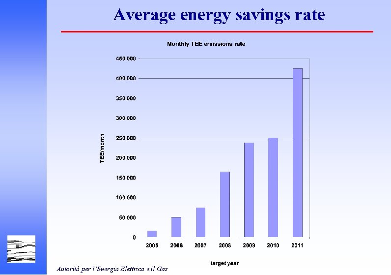 Average energy savings rate Autorità per l'Energia Elettrica e il Gas