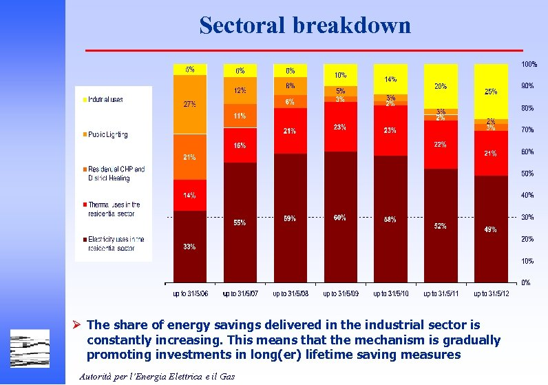 Sectoral breakdown Ø The share of energy savings delivered in the industrial sector is