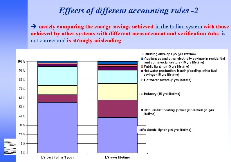 Effects of different accounting rules -2 merely comparing the energy savings achieved in the