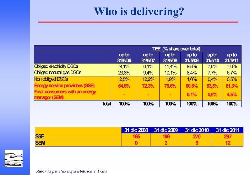 Who is delivering? Autorità per l'Energia Elettrica e il Gas