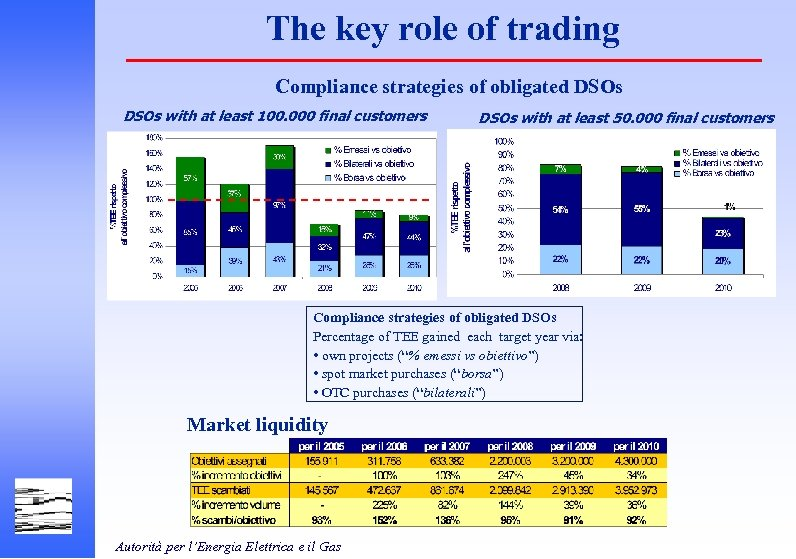 The key role of trading Compliance strategies of obligated DSOs with at least 100.