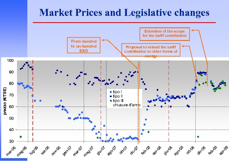 Market Prices and Legislative changes Extention of the scope for the tariff contribution From