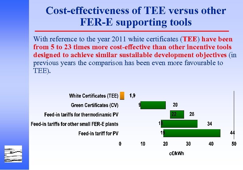 Cost-effectiveness of TEE versus other FER-E supporting tools With reference to the year 2011