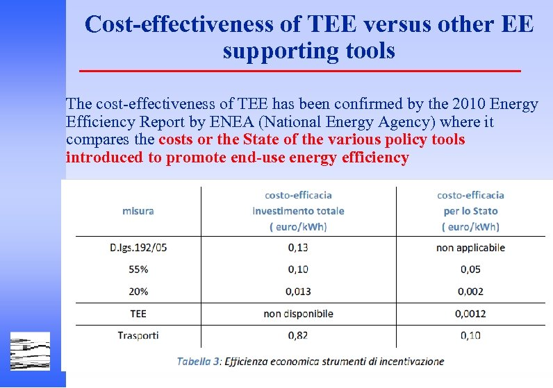 Cost-effectiveness of TEE versus other EE supporting tools The cost-effectiveness of TEE has been