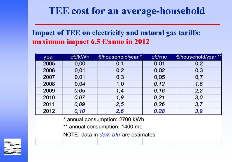 TEE cost for an average-household Impact of TEE on electricity and natural gas tariffs: