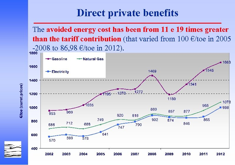 Direct private benefits The avoided energy cost has been from 11 e 19 times
