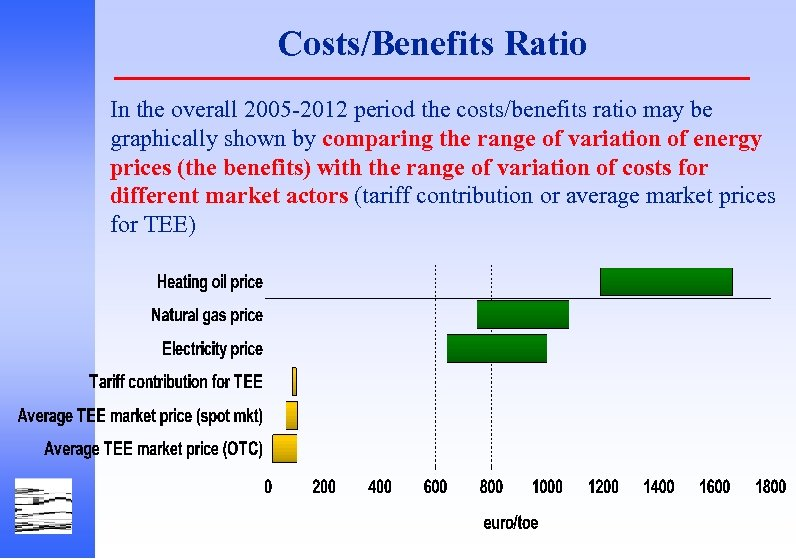 Costs/Benefits Ratio In the overall 2005 -2012 period the costs/benefits ratio may be graphically