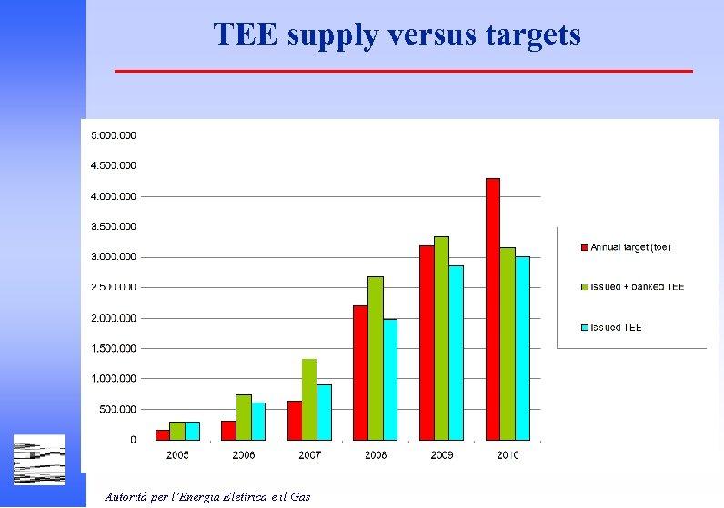 TEE supply versus targets Autorità per l'Energia Elettrica e il Gas