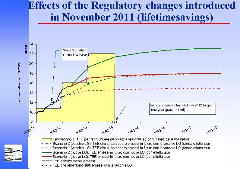 Effects of the Regulatory changes introduced in November 2011 (lifetimesavings) Autorità per l'Energia Elettrica