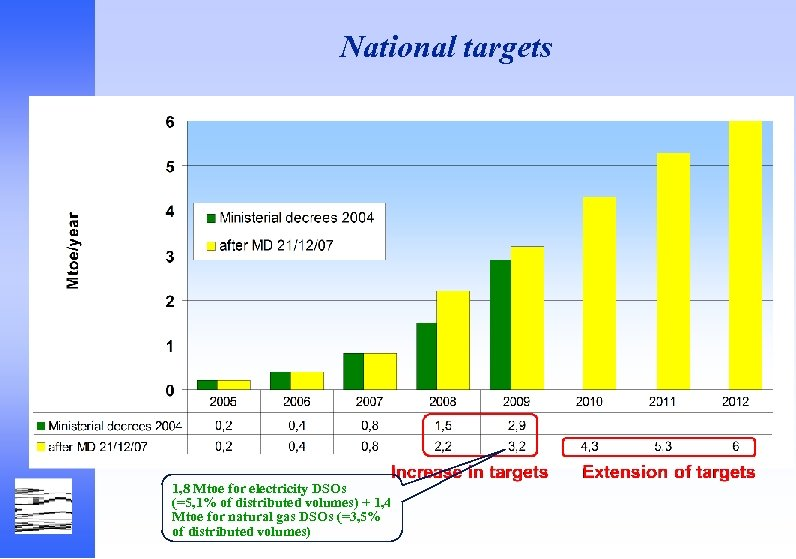 National targets 1, 8 Mtoe for electricity DSOs (=5, 1% of distributed volumes) +