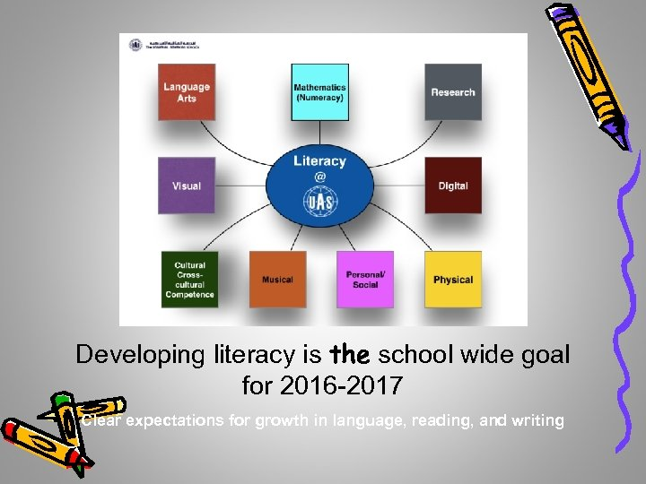 Developing literacy is the school wide goal for 2016 -2017 Clear expectations for growth