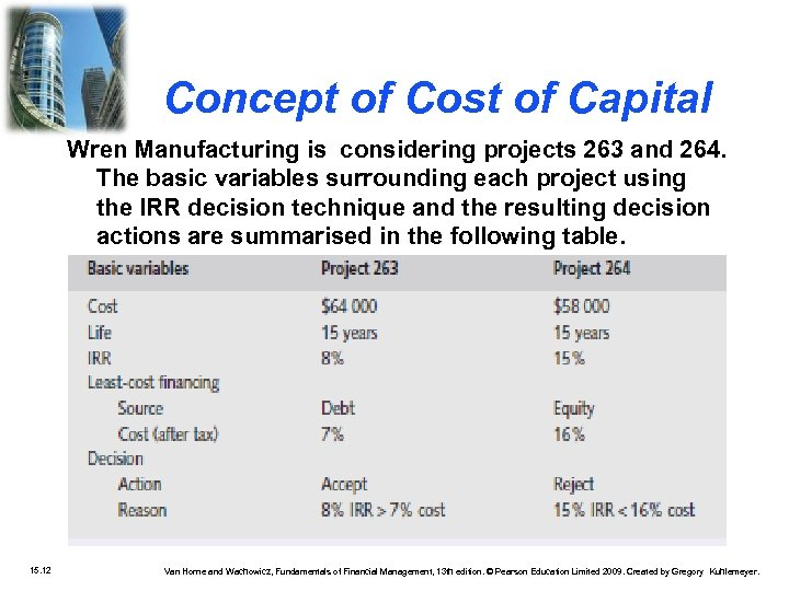 Concept of Cost of Capital Wren Manufacturing is considering projects 263 and 264. The