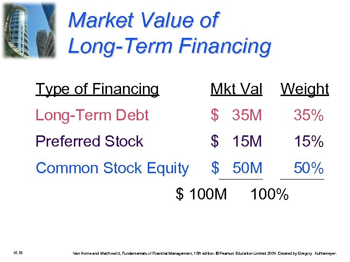 Market Value of Long-Term Financing Type of Financing Mkt Val Weight Long-Term Debt $