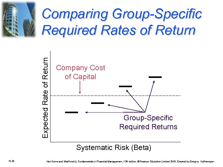 Expected Rate of Return Comparing Group-Specific Required Rates of Return Company Cost of Capital