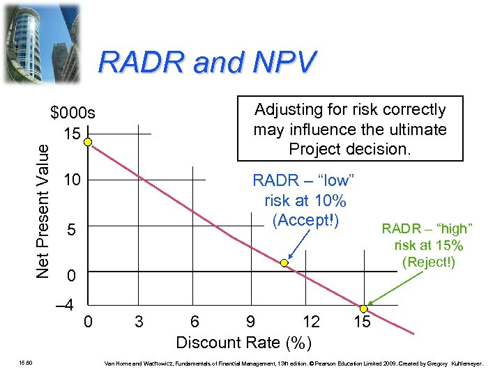 RADR and NPV Adjusting for risk correctly may influence the ultimate Project decision. Net