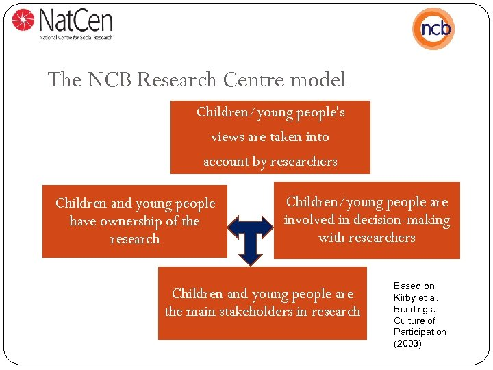 The NCB Research Centre model Children/young people's views are taken into account by researchers