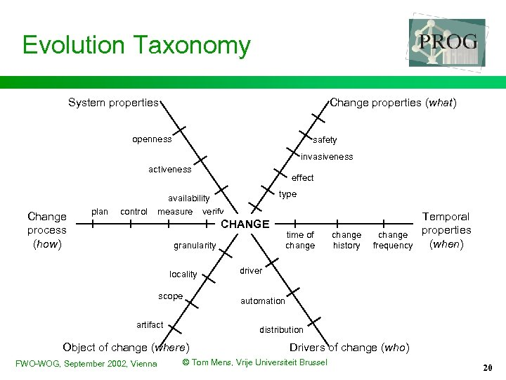 Evolution Taxonomy System properties Change properties (what) openness safety invasiveness activeness Change process (how)