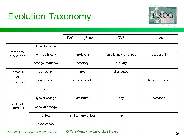 Evolution Taxonomy Refactoring. Browser CVS e. Liza change history irrelevant parallel asynchronous sequential change