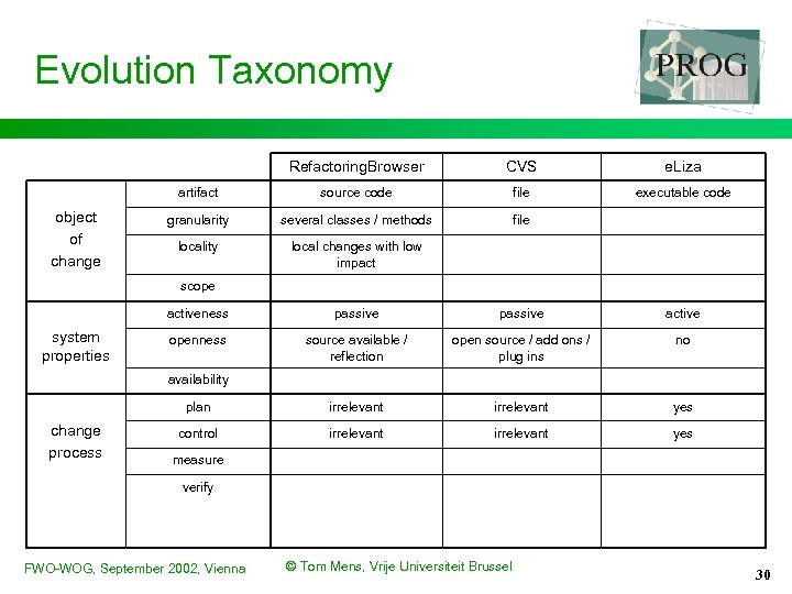 Evolution Taxonomy Refactoring. Browser e. Liza artifact object of change CVS source code file