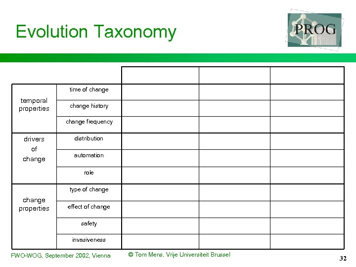 Evolution Taxonomy time of change temporal properties change history change frequency drivers of change