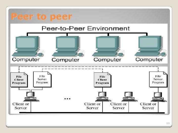Peer to peer 11