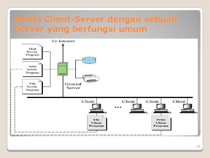 Model Client-Server dengan sebuah Server yang berfungsi umum 14