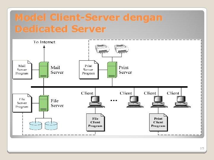 Model Client-Server dengan Dedicated Server 15
