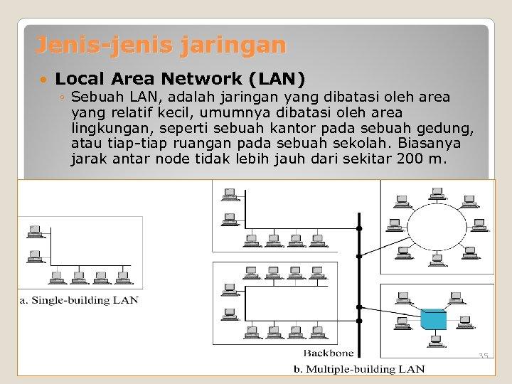 Jenis-jenis jaringan Local Area Network (LAN) ◦ Sebuah LAN, adalah jaringan yang dibatasi oleh