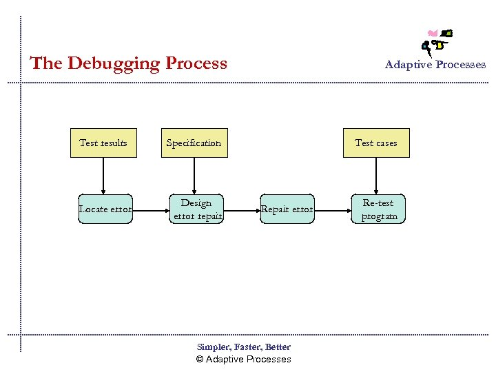 The Debugging Process Test results Locate error Adaptive Processes Specification Design error repair Test