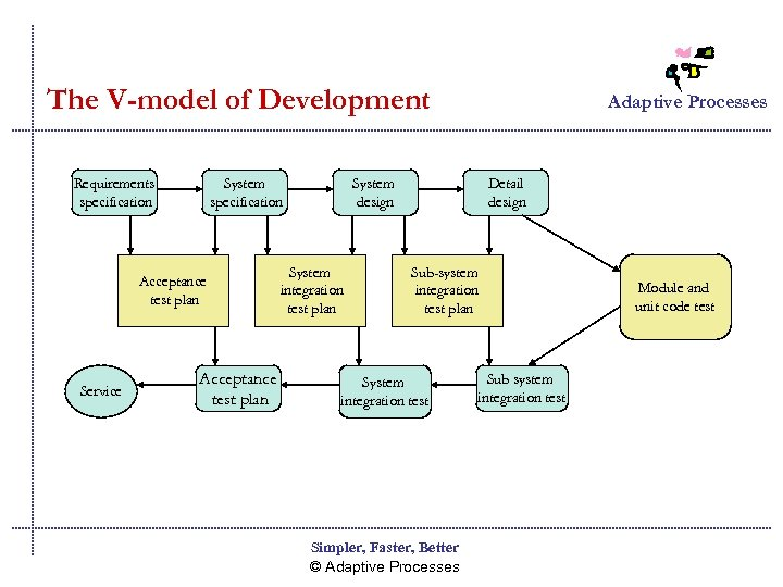The V-model of Development Requirements specification System specification Acceptance test plan Service Acceptance test