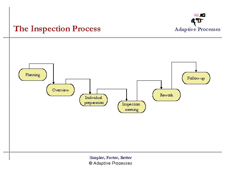 The Inspection Process Adaptive Processes Planning Follow-up Overview Individual preparation Rework Inspection meeting Simpler,