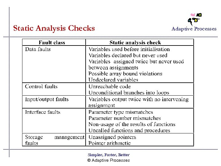 Static Analysis Checks Simpler, Faster, Better © Adaptive Processes