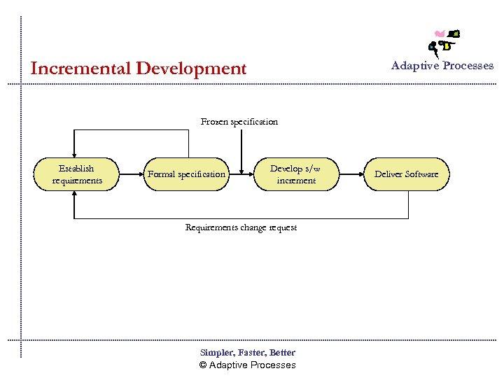 Incremental Development Adaptive Processes Frozen specification Establish requirements Formal specification Develop s/w increment Requirements