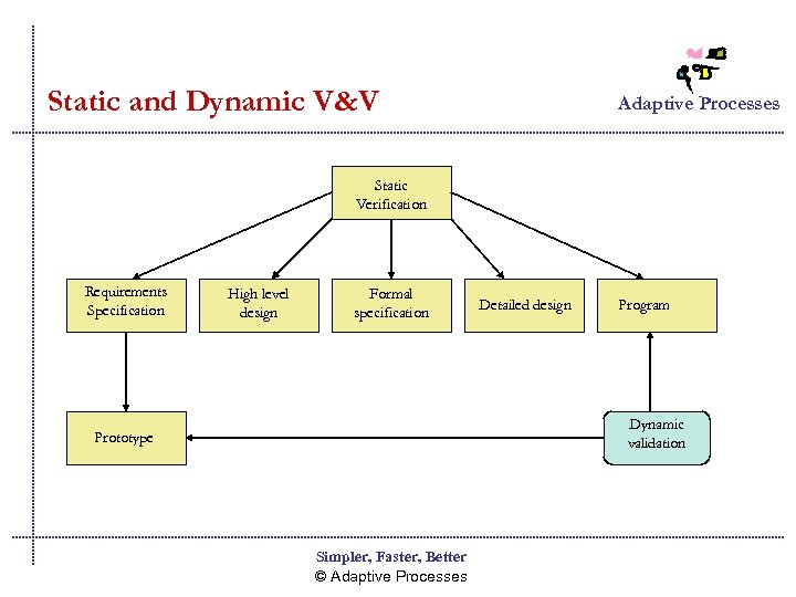 Static and Dynamic V&V Adaptive Processes Static Verification Requirements Specification High level design Formal