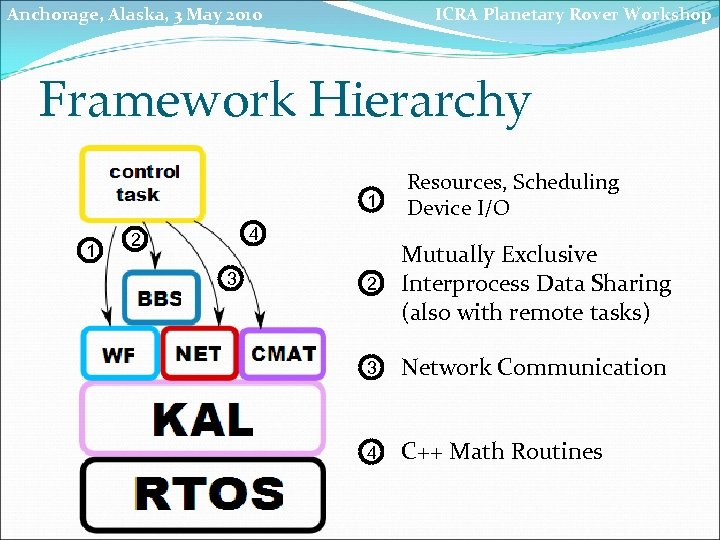 Anchorage, Alaska, 3 May 2010 ICRA Planetary Rover Workshop Framework Hierarchy 1 1 4