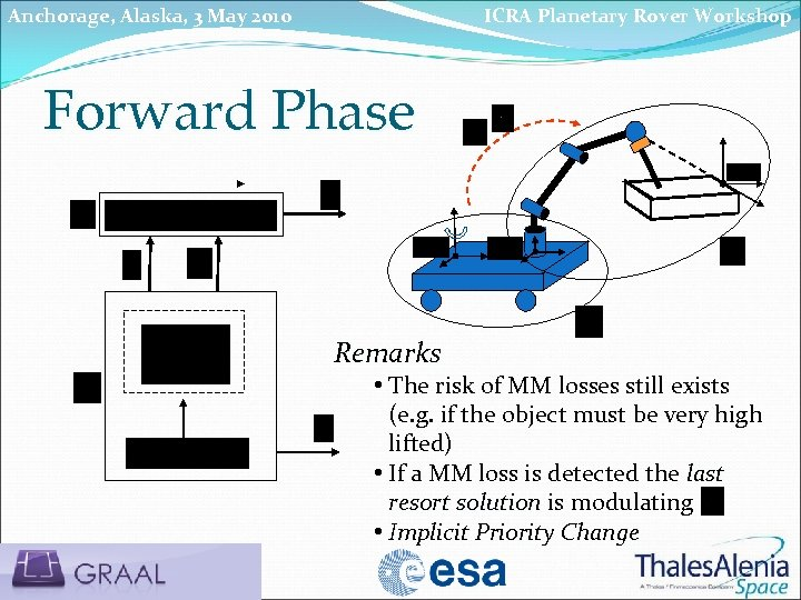 Anchorage, Alaska, 3 May 2010 ICRA Planetary Rover Workshop Forward Phase Remarks • The