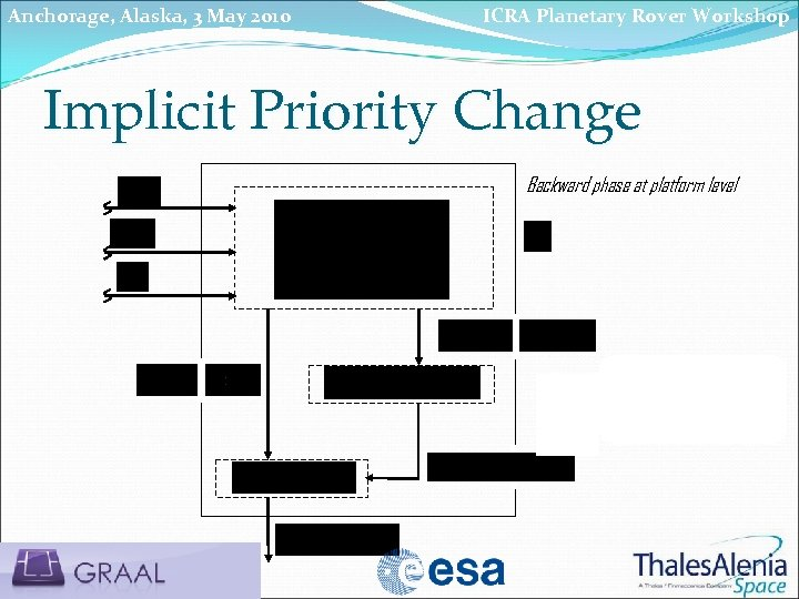 Anchorage, Alaska, 3 May 2010 ICRA Planetary Rover Workshop Implicit Priority Change Backward phase