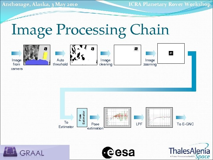 Anchorage, Alaska, 3 May 2010 ICRA Planetary Rover Workshop Image Processing Chain Auto threshold