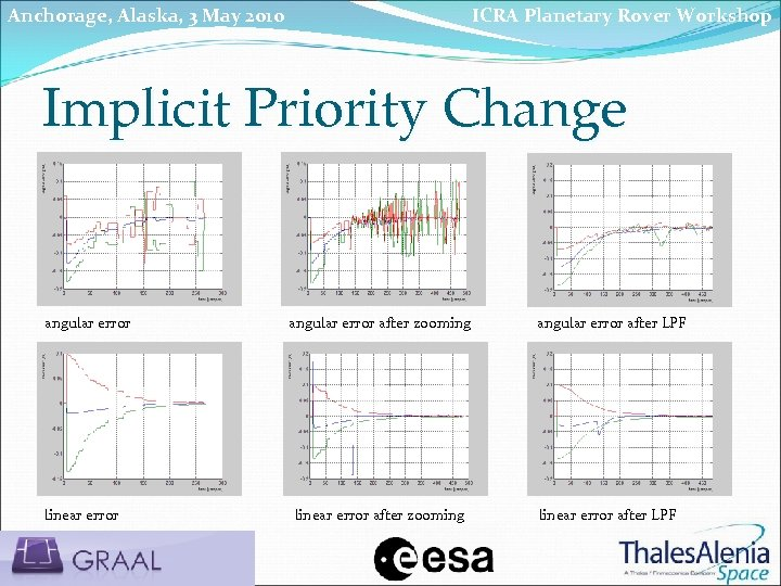 Anchorage, Alaska, 3 May 2010 ICRA Planetary Rover Workshop Implicit Priority Change angular error