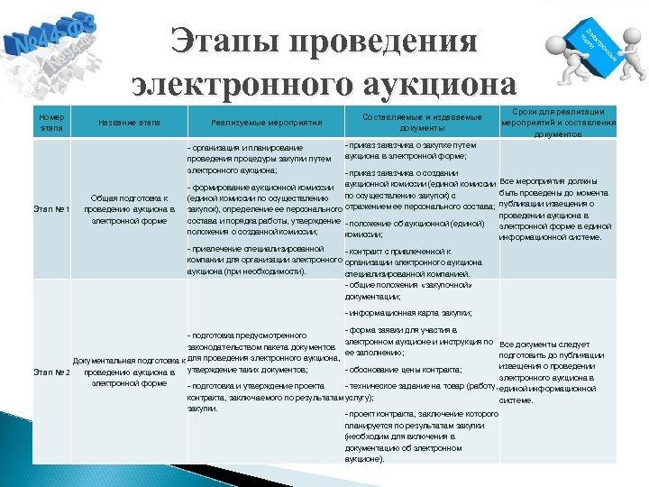 Этапы проведения электронного аукциона Номер этапа Название этапа Реализуемые мероприятия - организация и планирование