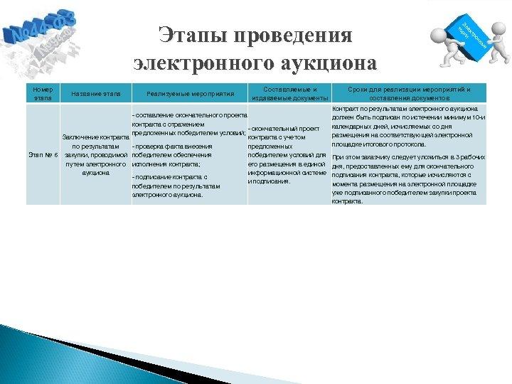 Этапы проведения электронного аукциона Номер этапа Название этапа Реализуемые мероприятия Составляемые и издаваемые документы