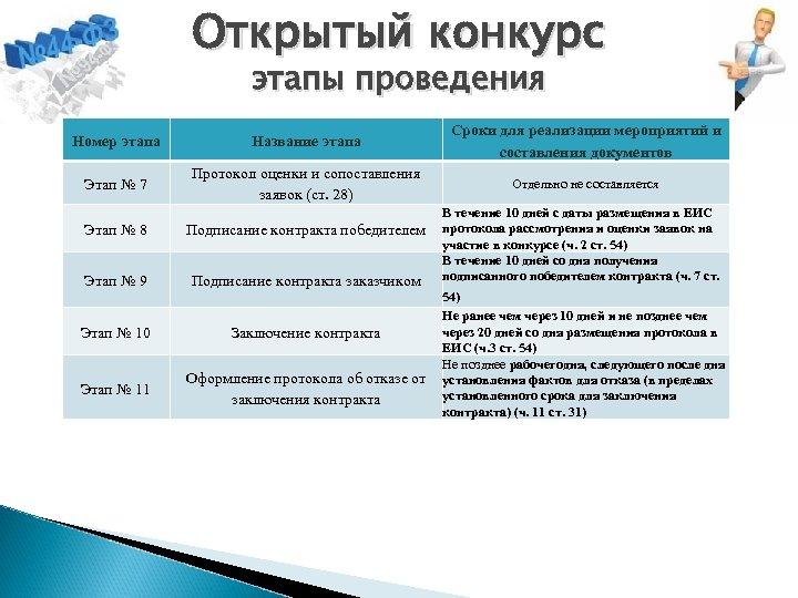 Открытый конкурс этапы проведения Номер этапа Название этапа Сроки для реализации мероприятий и составления