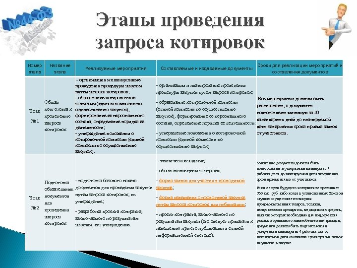 Этапы проведения запроса котировок Номер этапа Название этапа Реализуемые мероприятия - организация и планирование