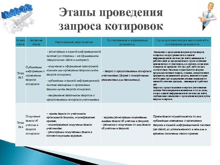 Этапы проведения запроса котировок Номер этапа Название этапа Составляемые и издаваемые документы Реализуемые мероприятия